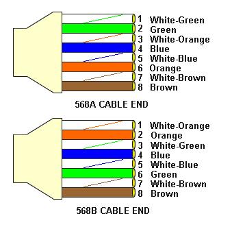 استاندارد رنگ بندی شبکه