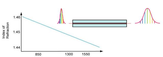 استاندارد های مرتبط تست فیبر نوری