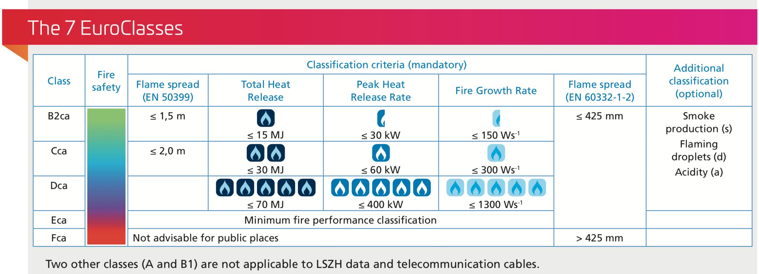 استاندارد روکش فیبر نوری - Euro Class , IEC