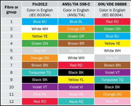 رنگ بندی فیبر نوری - استانداردها