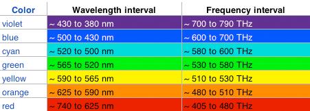 جدول فرکانس و طول موج نور